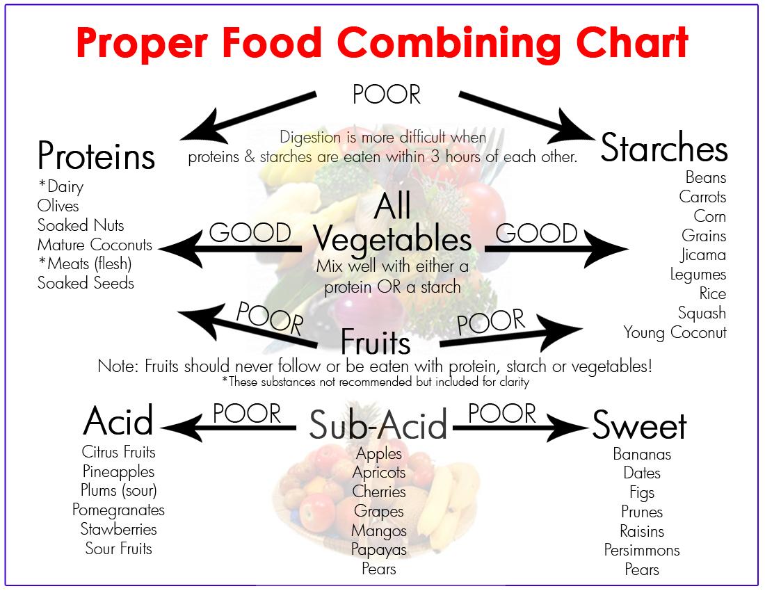 food_combining_chart.jpg - 439.18 kB